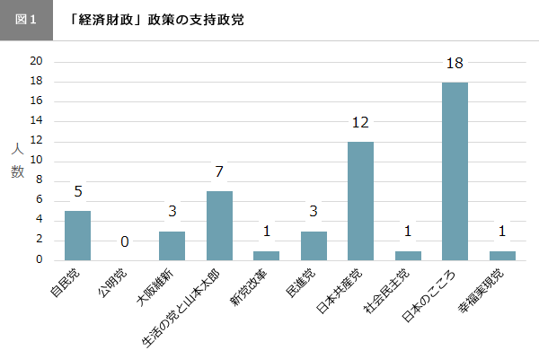 (図1)「経済財政」政策の支持政党
