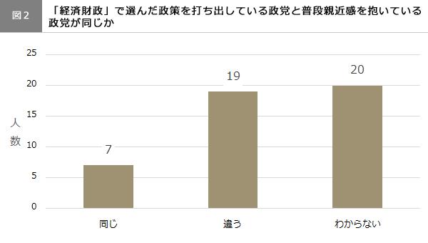 (図2)普段親近感を抱いている政党が同じか