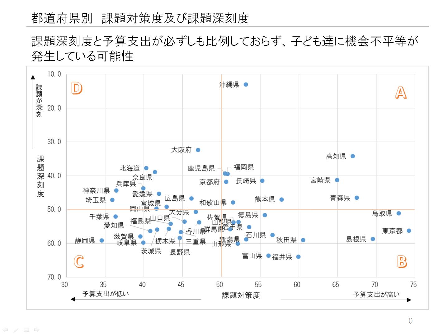 チャートA「都道府県別深刻度」