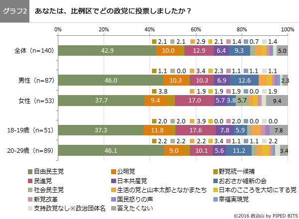 (グラフ2)比例区でどの政党に投票しましたか?