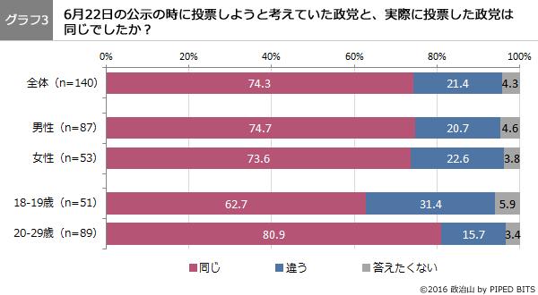(グラフ3)公示日に投票しようと考えていた政党と、実際に投票した政党は同じでしたか?