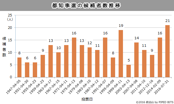 (グラフ)都知事選の候補者数推移