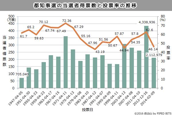 (グラフ)都知事選の当選者得票数と投票率の推移
