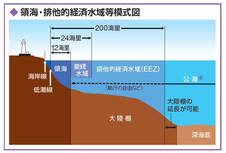 領海・EEZ等の模式図