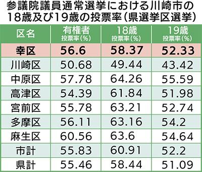 参院選における川崎市の18歳及び19歳の投票率
