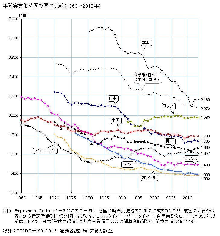 年間実労働時間の国際比較