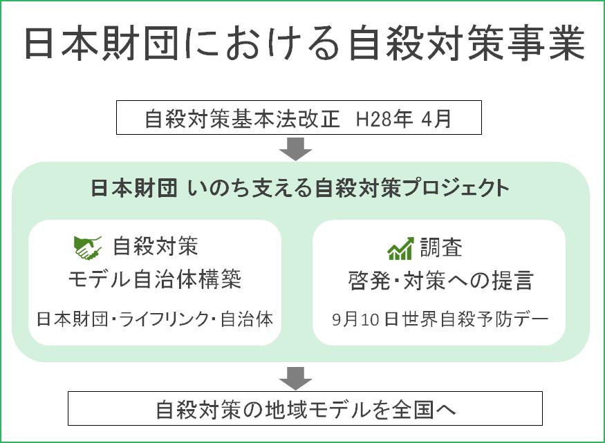 日本財団における自殺対策事業