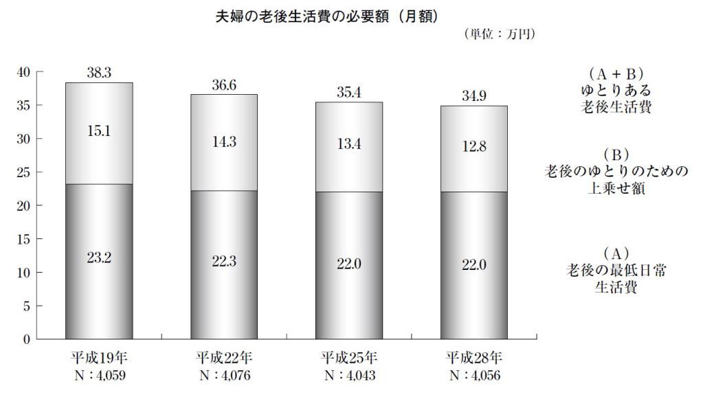 「生活保障に関する調査(平成28年度)」速報版より引用