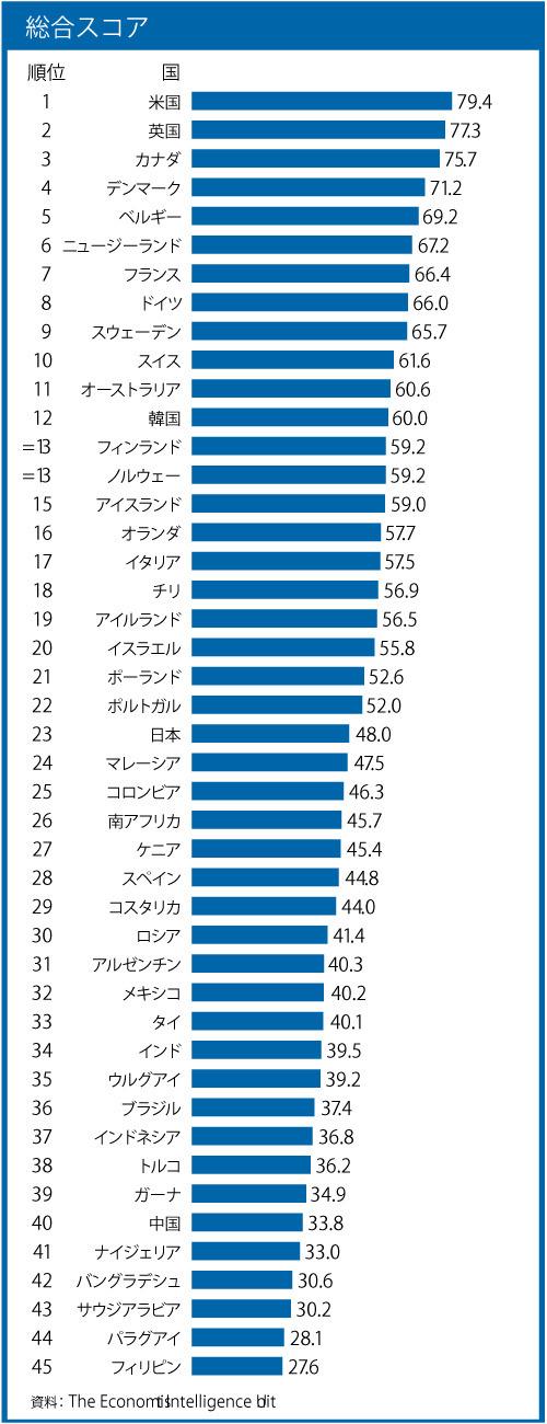 国別総合ランキング=エコノミスト・インテリジェンス・ユニット報告書より