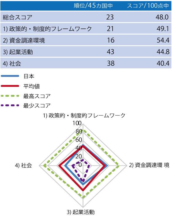 日本に対する評価結果=同