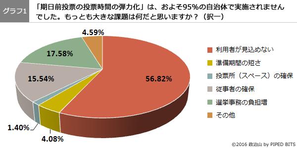 (グラフ1)期日前投票の投票時間の弾力化で、もっとも大きな課題は何だと思いますか?