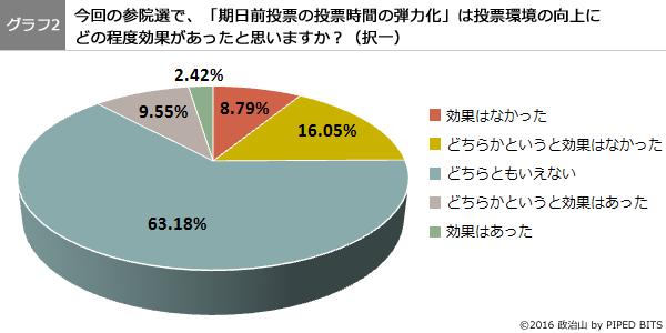 (グラフ2)期日前投票の投票時間の弾力化は、投票環境の向上にどの程度効果があったと思いますか?