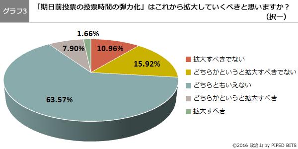 (グラフ3)期日前投票の投票時間の弾力化は、これから拡大していくべきと思いますか?