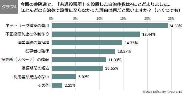 (グラフ4)共通投票所が設置に至らなかった理由は何だと思いますか?