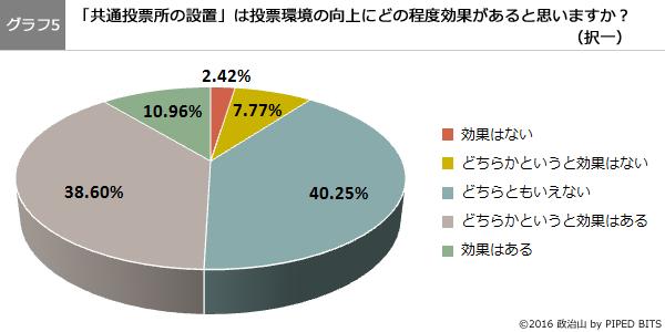 (グラフ5)共通投票所の設置は投票環境の向上にどの程度効果があると思いますか?