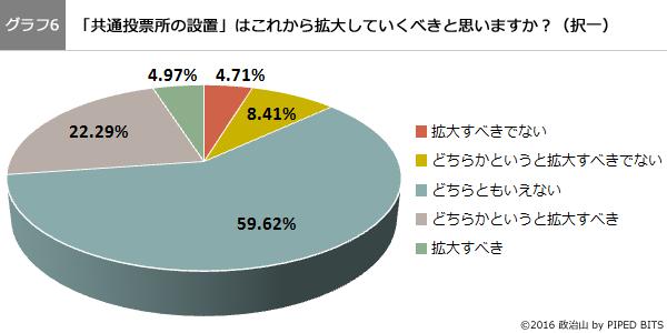 (グラフ6)共通投票所の設置はこれから拡大していくべきと思いますか?