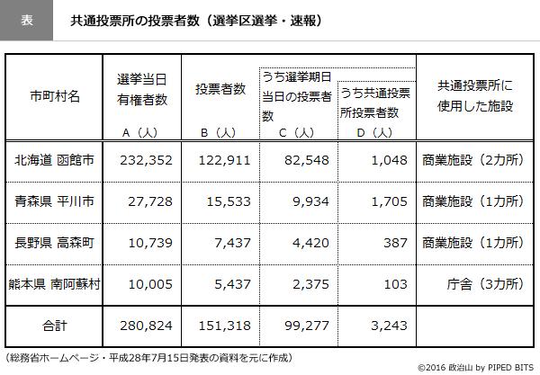 (表)共通投票所の投票者数