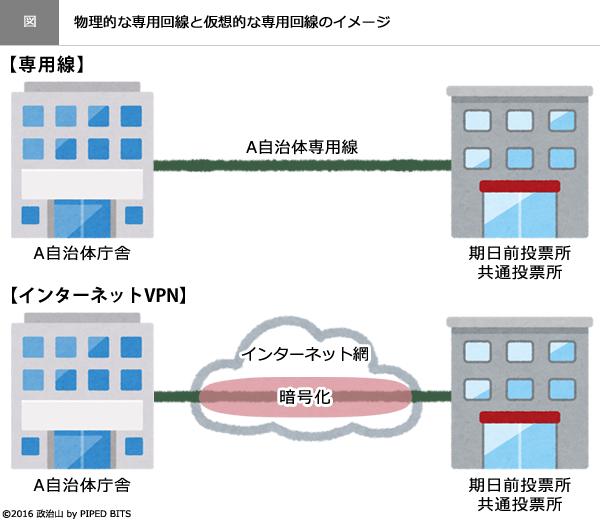 (図)物理的な専用回線と仮想的な専用回線のイメージ