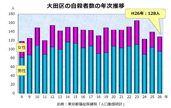 大田区の自殺者数の年次推移