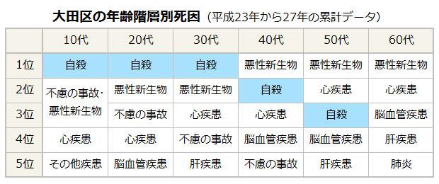 大田区の年齢階層別死因