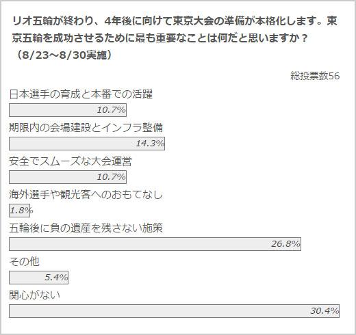 政治山クリックリサーチ(8月23日~30日実施)