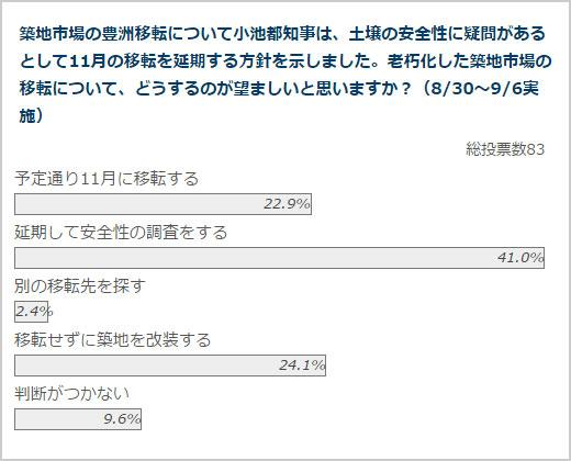 政治山クリックリサーチ(8月30日~9月6実施)