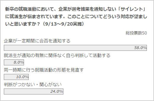政治山クリックリサーチ(9月13日~20日実施)