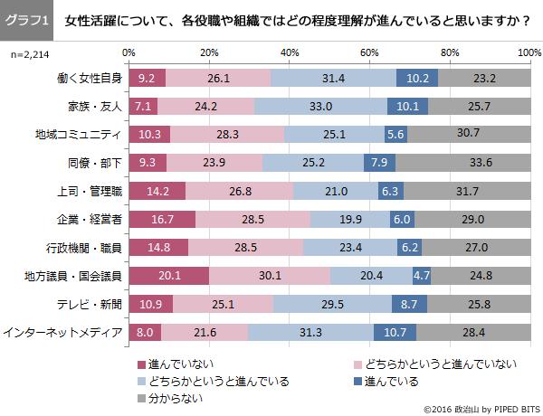 (グラフ1)女性活躍について、各役職や組織ではどの程度理解が進んでいると思いますか?
