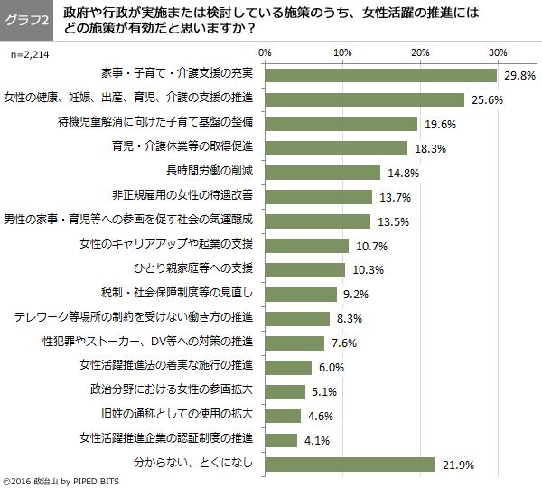 (グラフ2)政府や行政が実施または検討している施策のうち、女性活躍の推進には どの施策が有効だと思いますか?