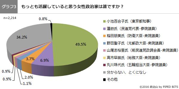 (グラフ3)もっとも活躍していると思う女性政治家は誰ですか?