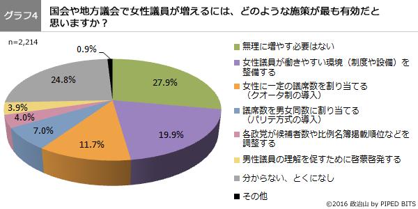 (グラフ4)国会や地方議会で女性議員が増えるには、どのような施策が最も有効だと 思いますか?