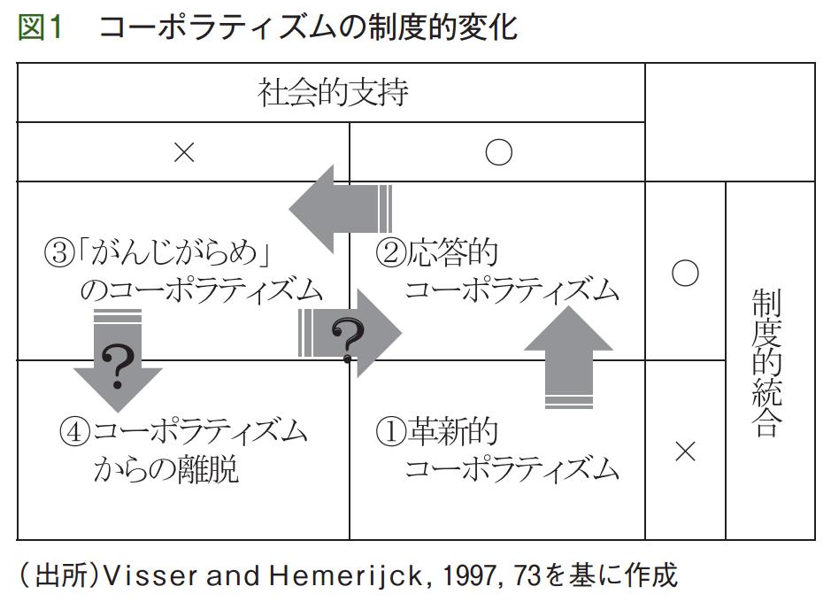 図1 コーポラティズムの制度的変化