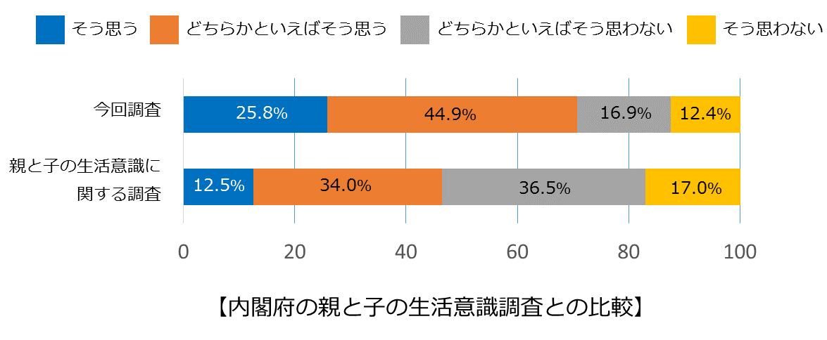 内閣府の親と子の生活意識調査との比較