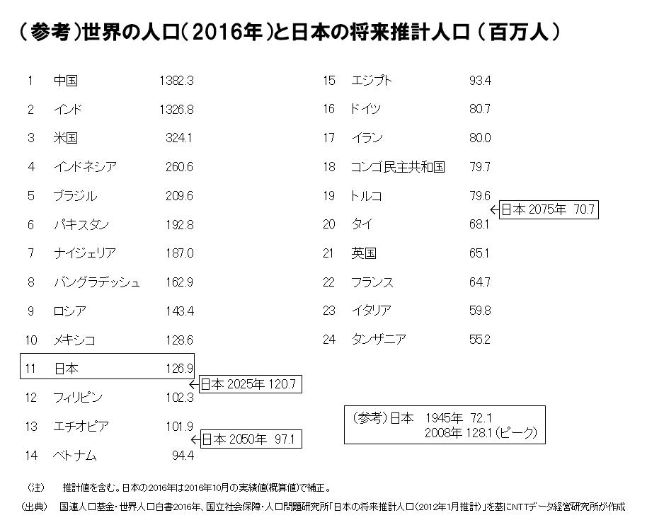 (参考)世界の人口(2016年)と日本の将来推計人口(百万人)