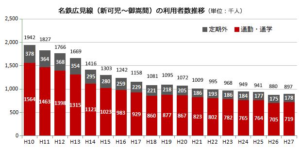 (グラフ)名鉄広見線(新可児~御嵩間)の利用者数推移