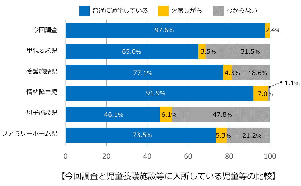 図1:【今回調査と児童養護施設等に入所している児童等の比較】(クリックで拡大します)