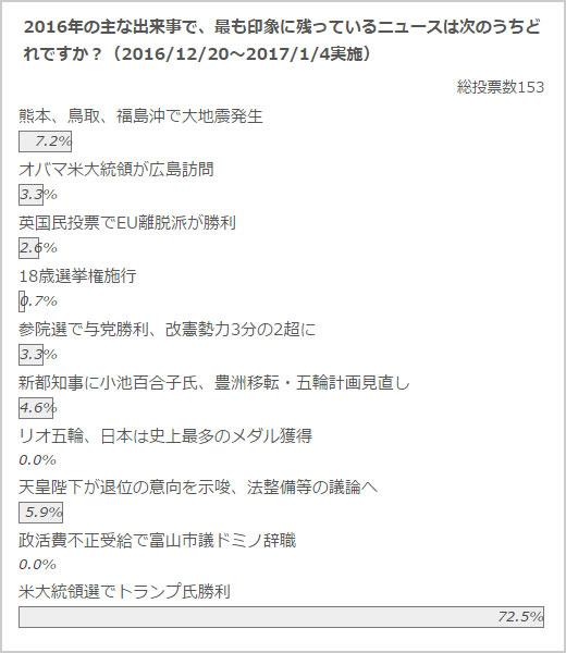 政治山クリックリサーチ(2016年12月20日~2017年1月4日実施)