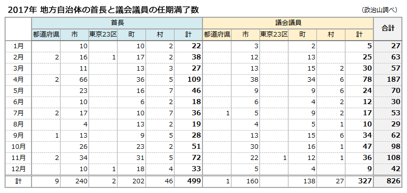 2017年 地方自治体の首長と議会議員の任期満了数