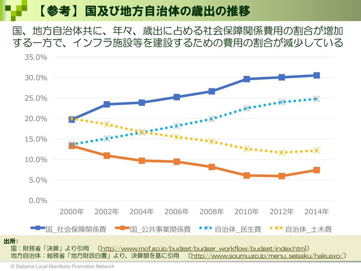 【参考】国及び地方自治体の歳出の推移