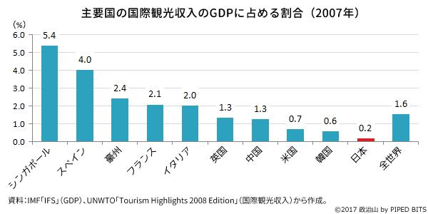 主要国の国際観光収入のGDPに占める割合(2007年)