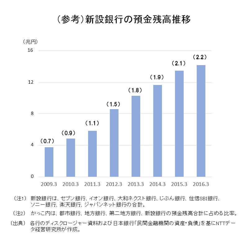 (参考)新設銀行の預金残高推移