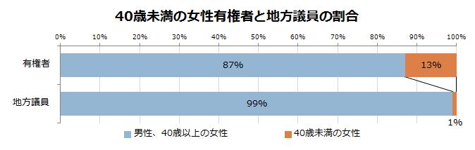 40歳未満の女性有権者と地方議員の割合