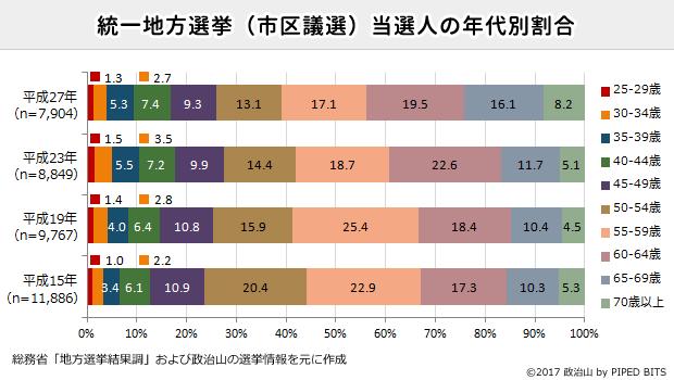 統一地方選挙当選人の年代別割合