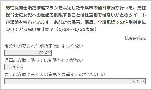 政治山クリックリサーチ(2017年1月24日~1月31日実施)