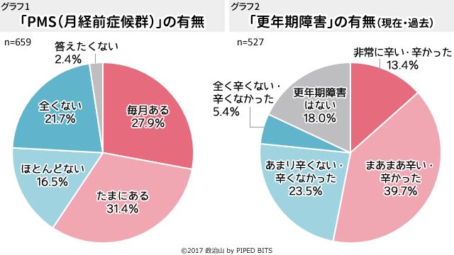 グラフ1・グラフ2