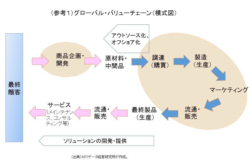 (参考1)グローバル・バリューチェーン(模式図)