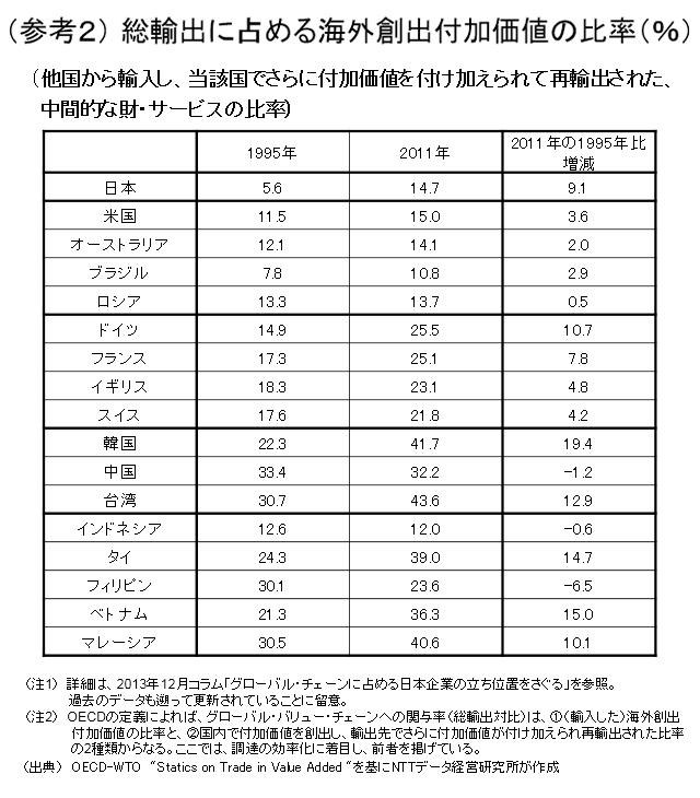 (参考2)総輸出に占める海外創出付加価値の比率