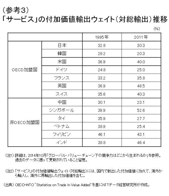 (参考3)「サービス」の付加価値輸出ウェイト(対総輸出)推移