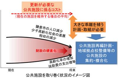 公共施設を取り巻く状況のイメージ図