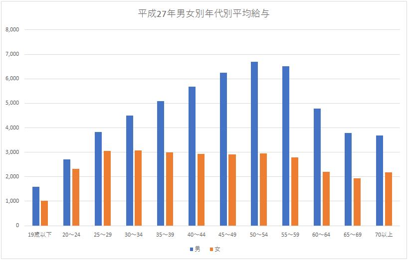 資料:国税庁 平成27年分民間給与実態統平成27年分民間給与実態統計調査(第10表事業所規模別及び年齢階層別の給与所得者数・給与額(続) 筆者によるグラフ作成)